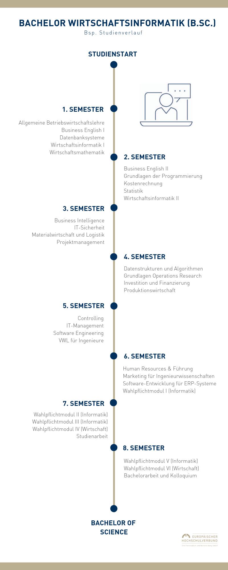 Infografik Studienverlauf Fernstudium Wirtschaftsinformatik